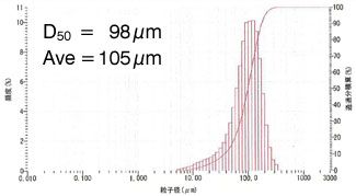 graphite particle size after
